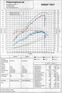 Leistungsmessungsprotokoll Lada Niva 4x4
